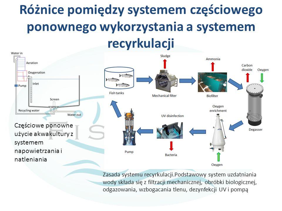 Różnice pomiędzy systemem częściowego ponownego wykorzystania a systemem recyrkulacji