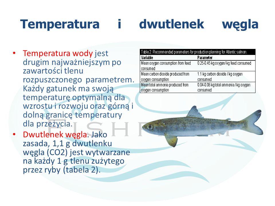 Temperatura i dwutlenek węgla