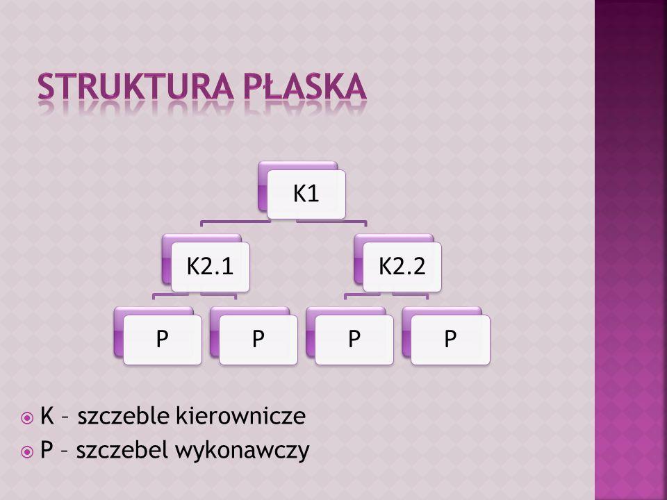 Struktura płaska K – szczeble kierownicze P – szczebel wykonawczy K1