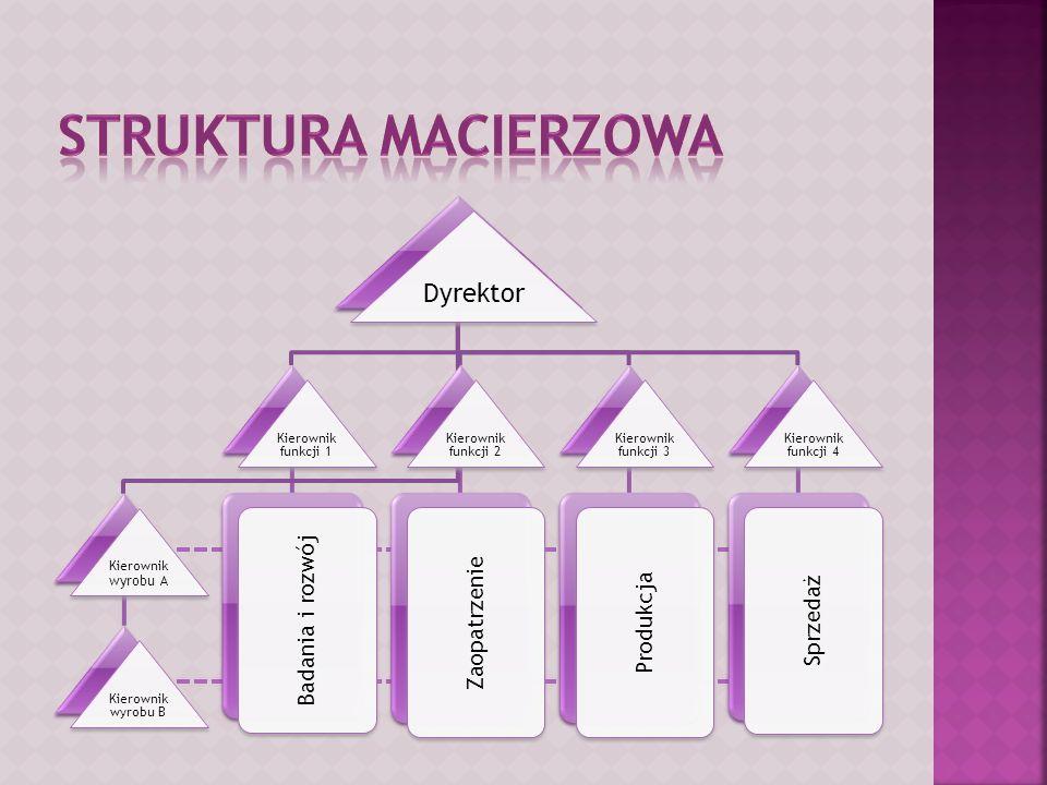 Struktura macierzowa Dyrektor Badania i rozwój Zaopatrzenie Sprzedaż