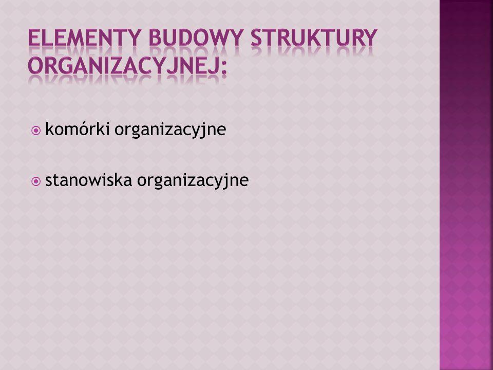 Elementy budowy struktury organizacyjnej: