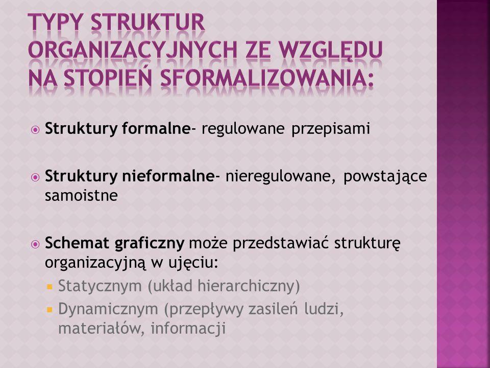Typy struktur organizacyjnych ze względu na stopień sformalizowania: