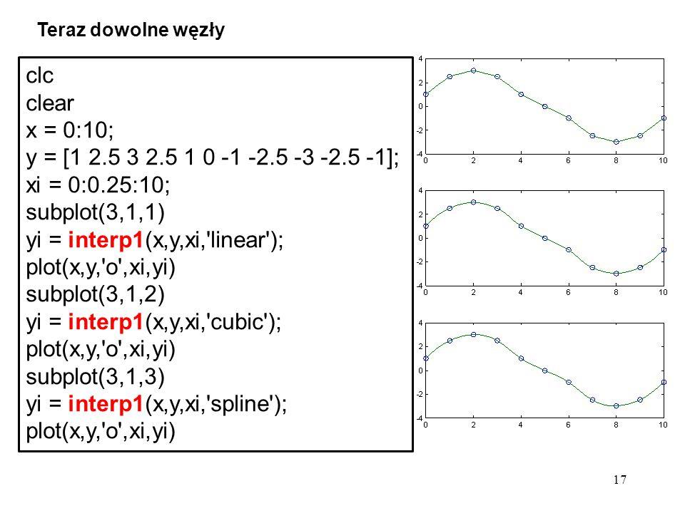 yi = interp1(x,y,xi, linear ); plot(x,y, o ,xi,yi) subplot(3,1,2)