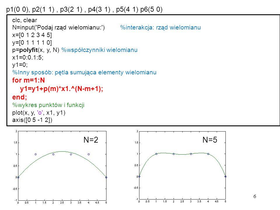 N=2 N=5 p1(0 0), p2(1 1) , p3(2 1) , p4(3 1) , p5(4 1) p6(5 0)