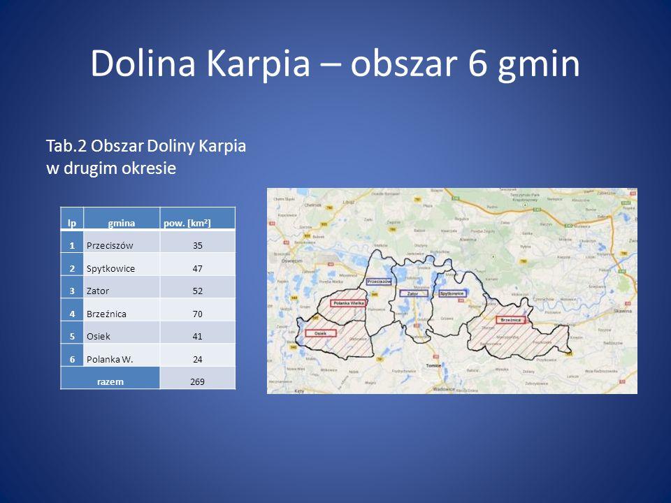 Dolina Karpia – obszar 6 gmin