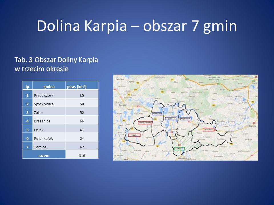Dolina Karpia – obszar 7 gmin