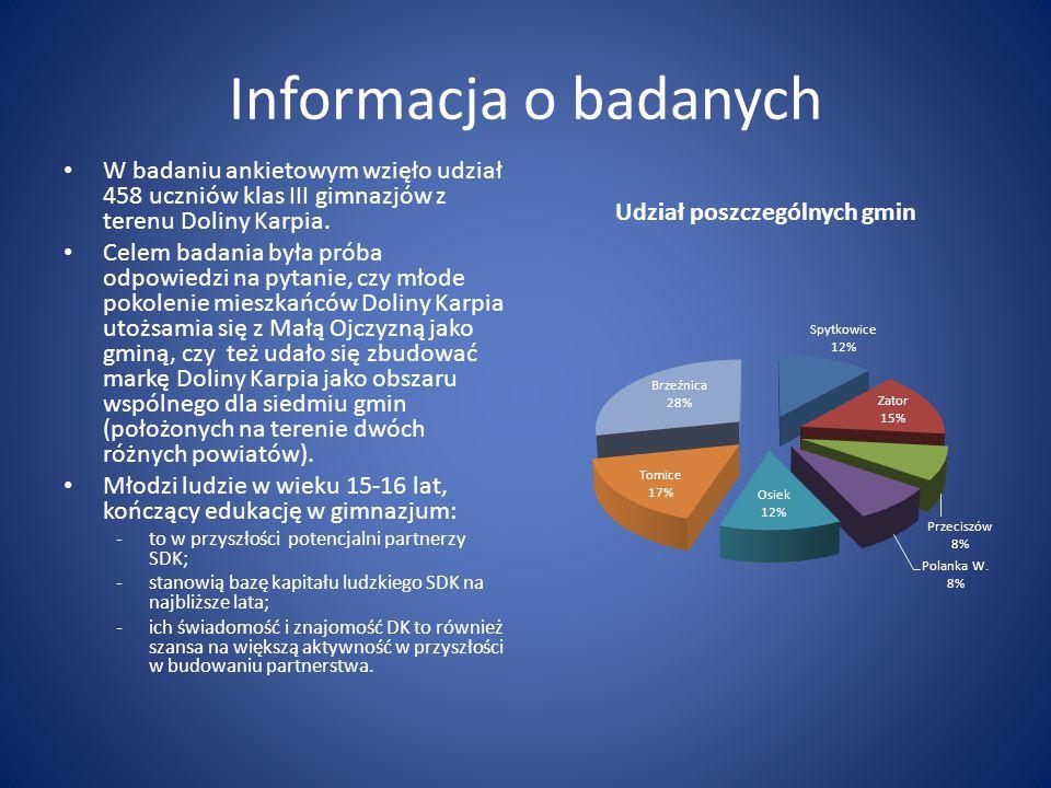 Informacja o badanych W badaniu ankietowym wzięło udział 458 uczniów klas III gimnazjów z terenu Doliny Karpia.