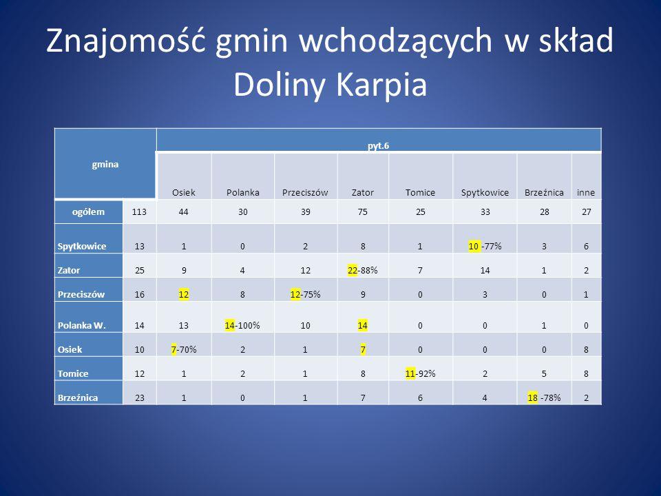 Znajomość gmin wchodzących w skład Doliny Karpia