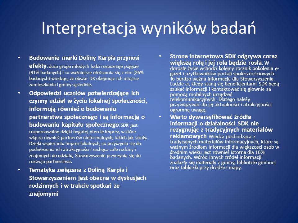 Interpretacja wyników badań