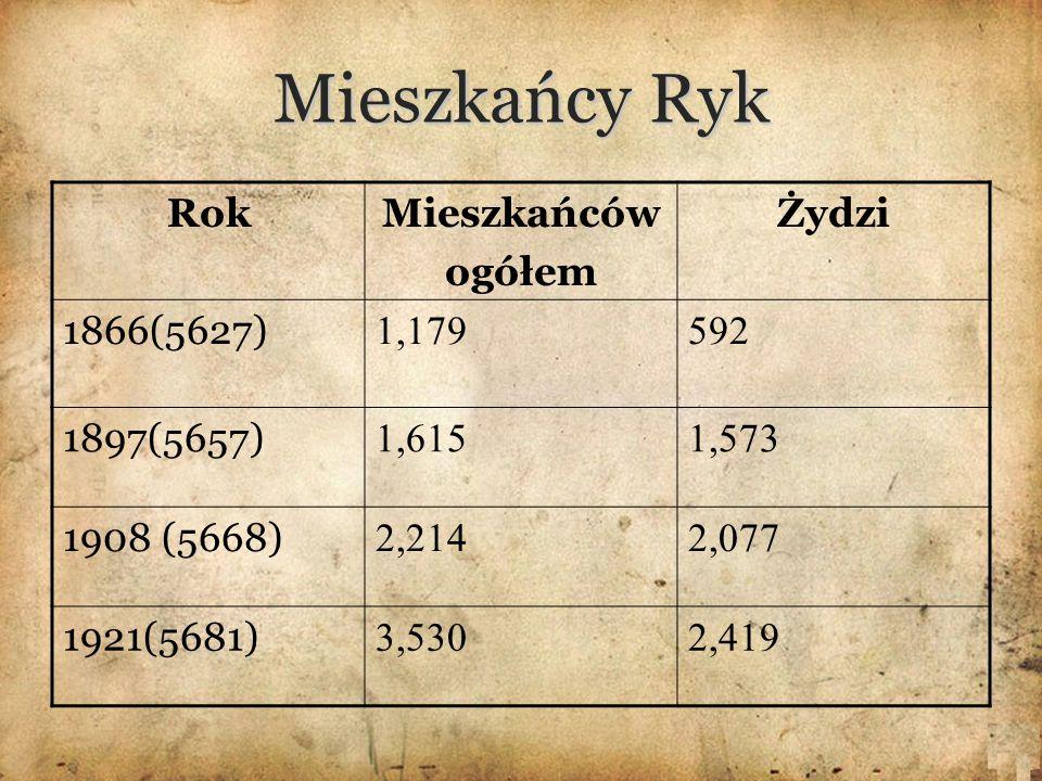 Mieszkańcy Ryk Rok Mieszkańców ogółem Żydzi 1866(5627) 1,179 592
