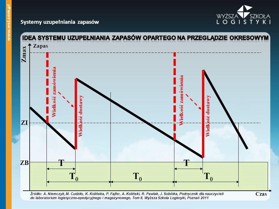 Idea systemu uzupełniania zapasów opartego na przeglądzie okresowym