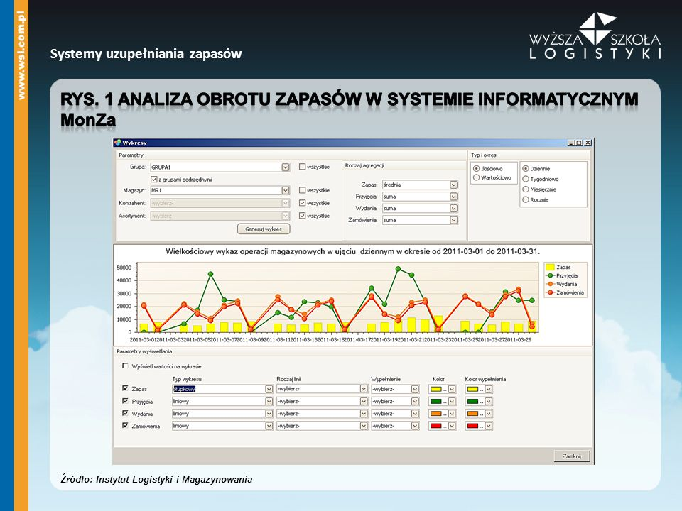 Rys. 1 Analiza obrotu zapasów w systemie informatycznym MonZa