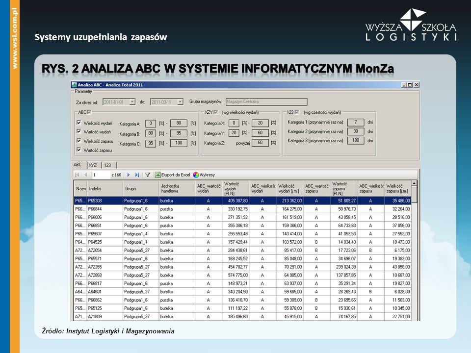 Rys. 2 Analiza ABC w systemie informatycznym MonZa