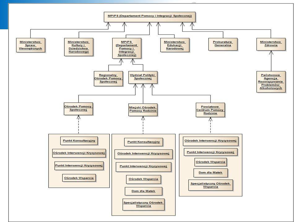 Typy jednostek, które uczestniczą w procesie sprawozdawczym: