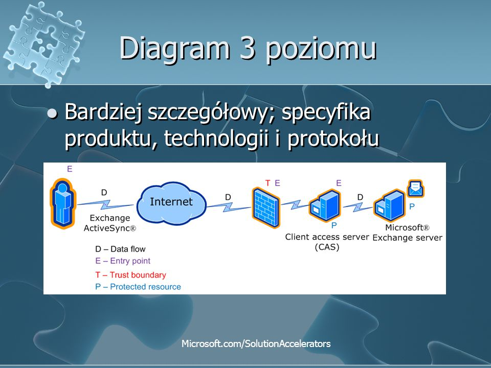 Microsoft.com/SolutionAccelerators