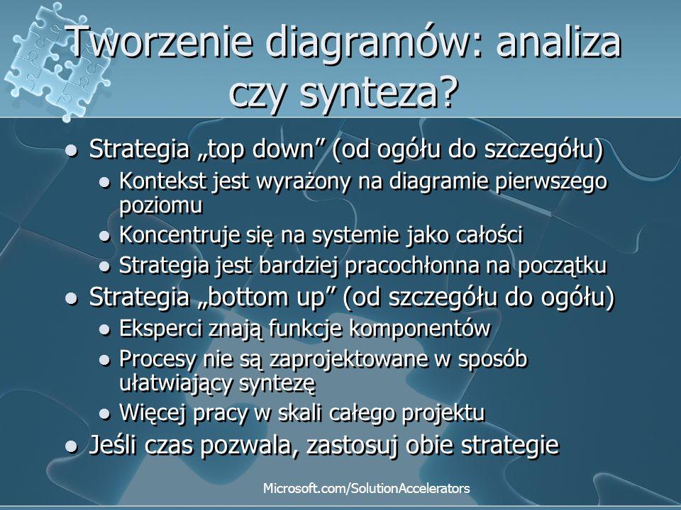 Tworzenie diagramów: analiza czy synteza