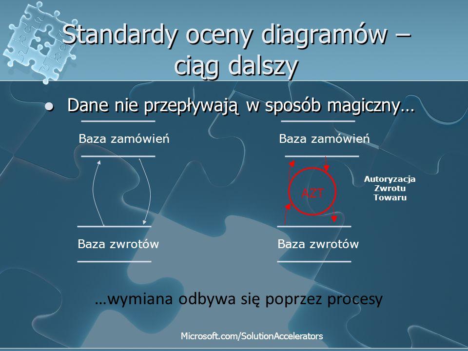 Standardy oceny diagramów – ciąg dalszy