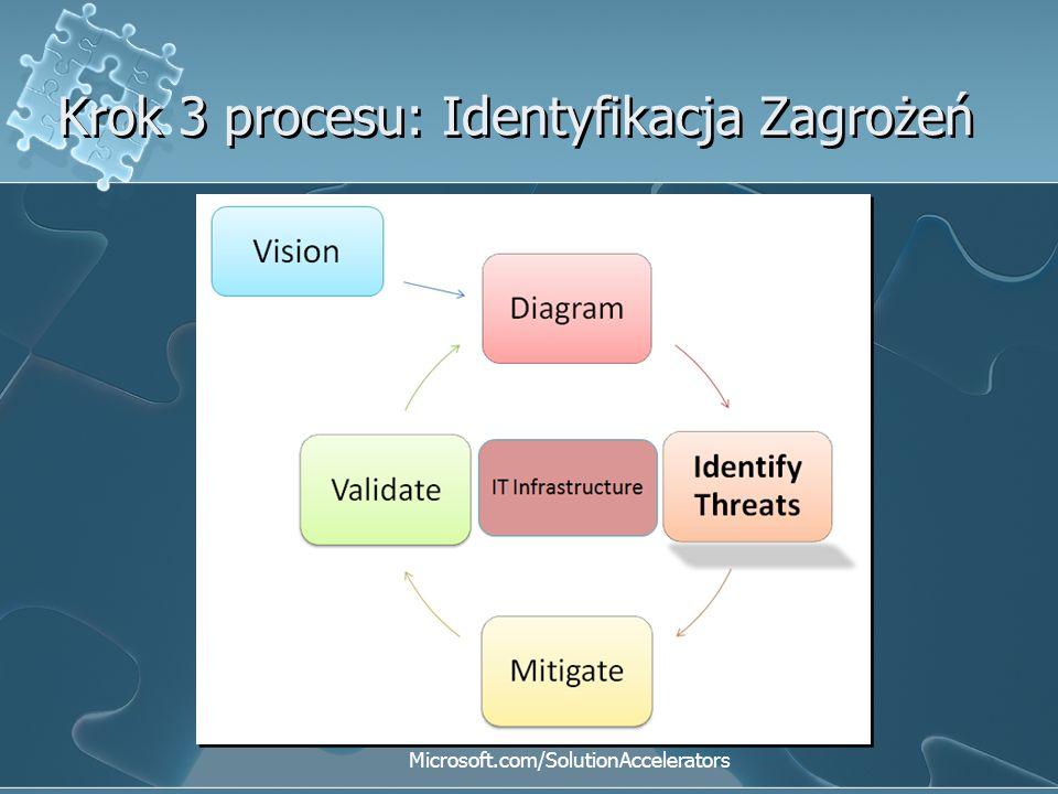 Krok 3 procesu: Identyfikacja Zagrożeń