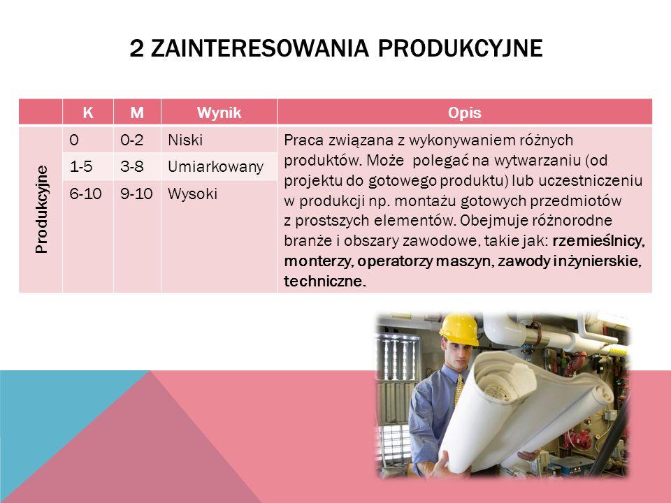 2 Zainteresowania produkcyjne