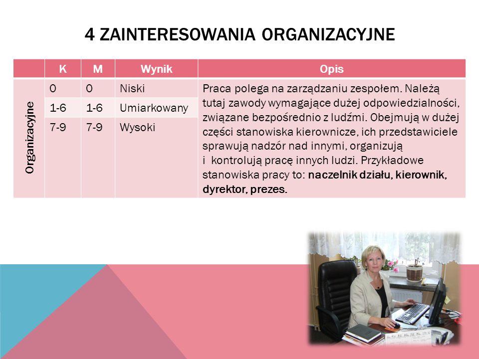 4 Zainteresowania organizacyjne