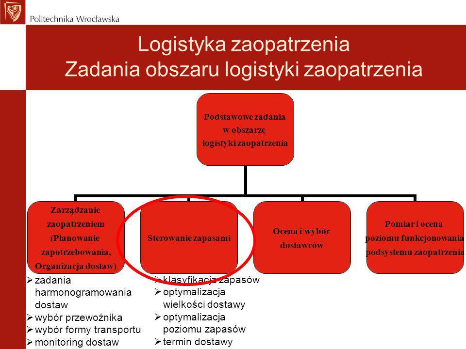 Logistyka zaopatrzenia Zadania obszaru logistyki zaopatrzenia