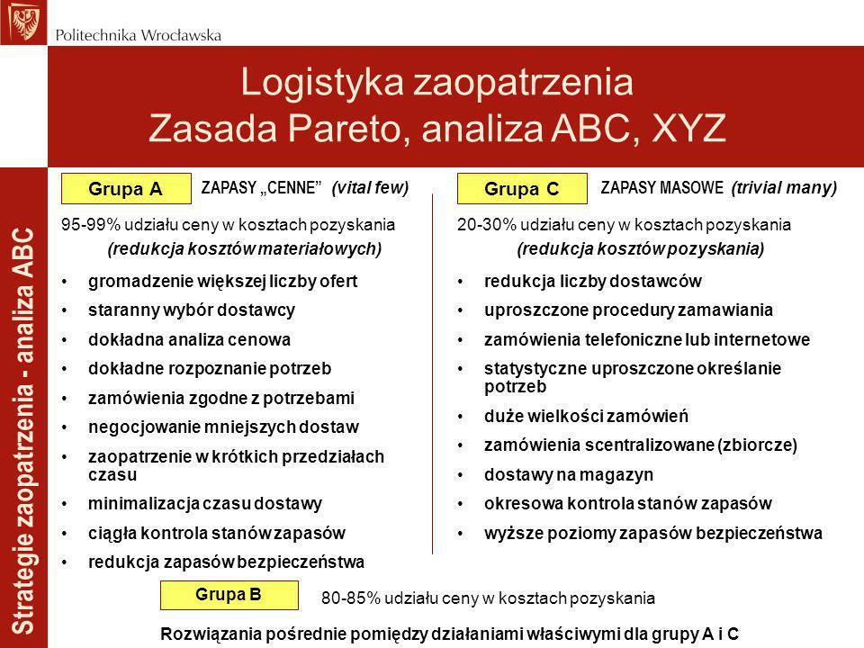 Strategie zaopatrzenia - analiza ABC