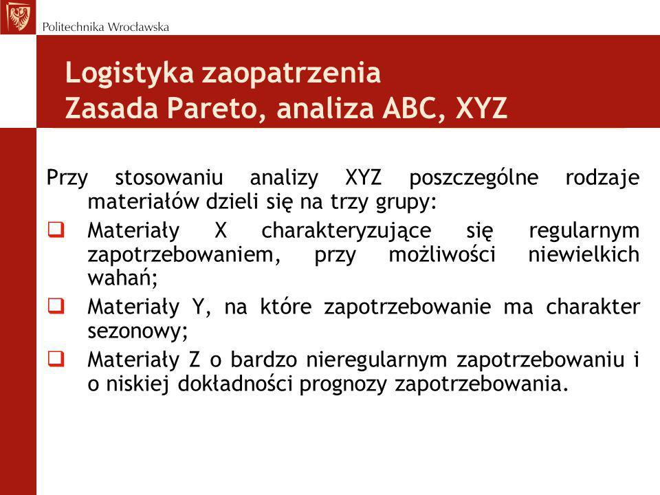 Logistyka zaopatrzenia Zasada Pareto, analiza ABC, XYZ