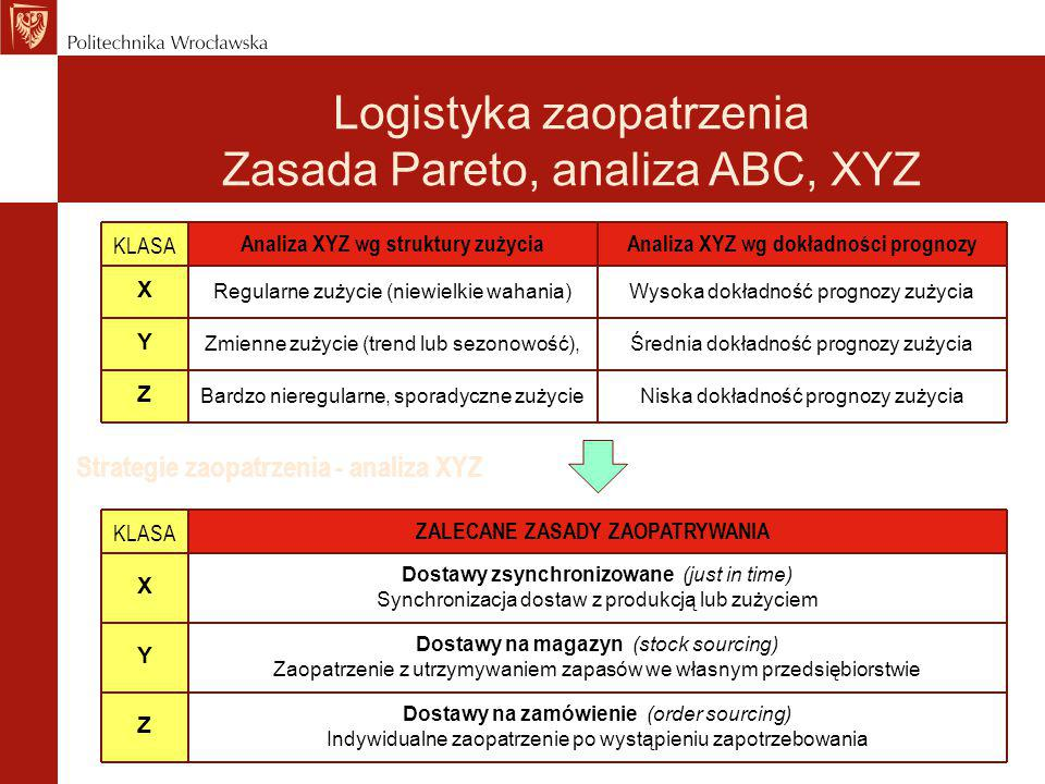 Strategie zaopatrzenia - analiza XYZ