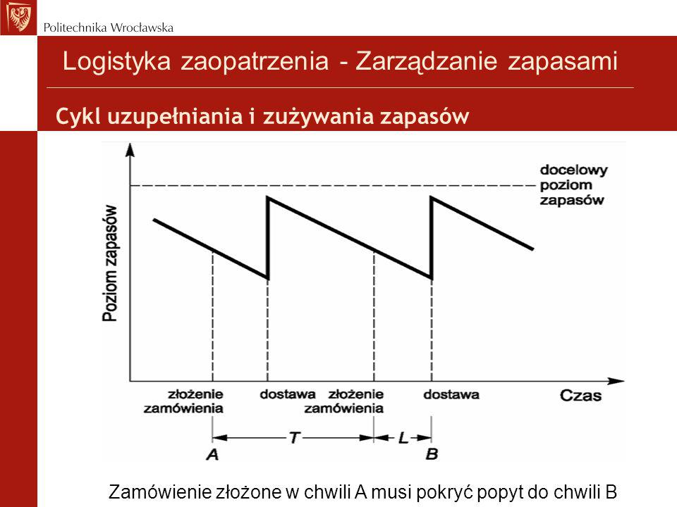 Cykl uzupełniania i zużywania zapasów
