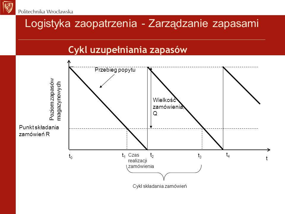Cykl uzupełniania zapasów