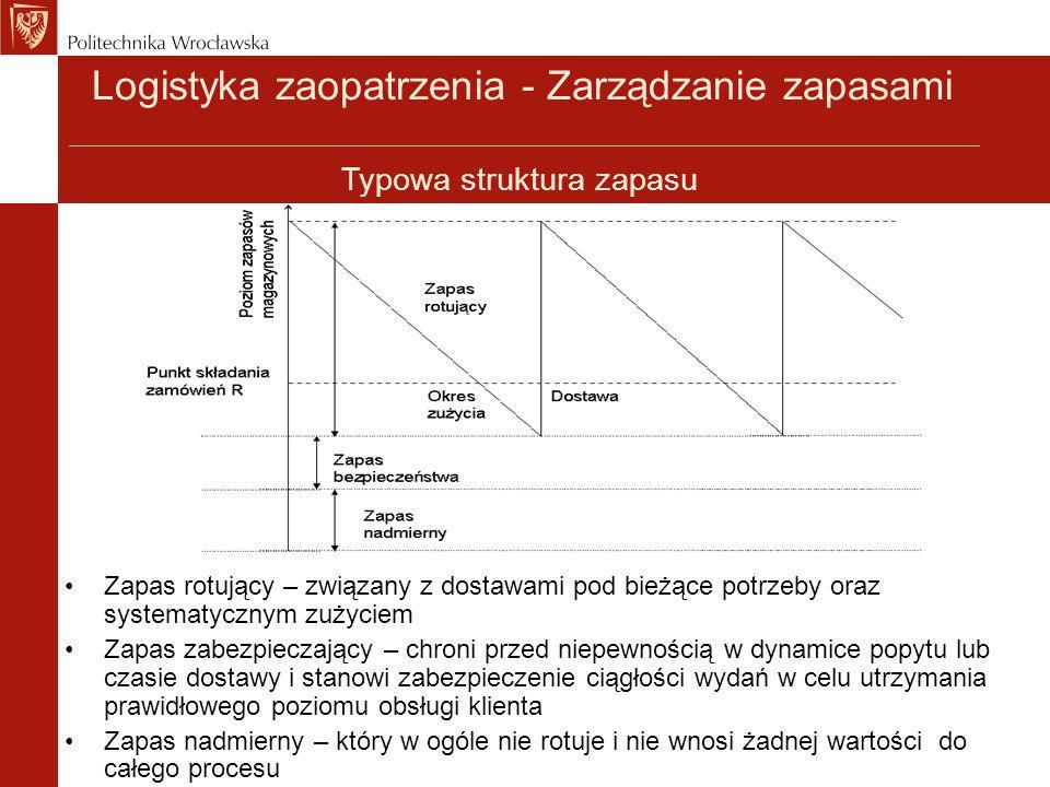 Logistyka zaopatrzenia - Zarządzanie zapasami