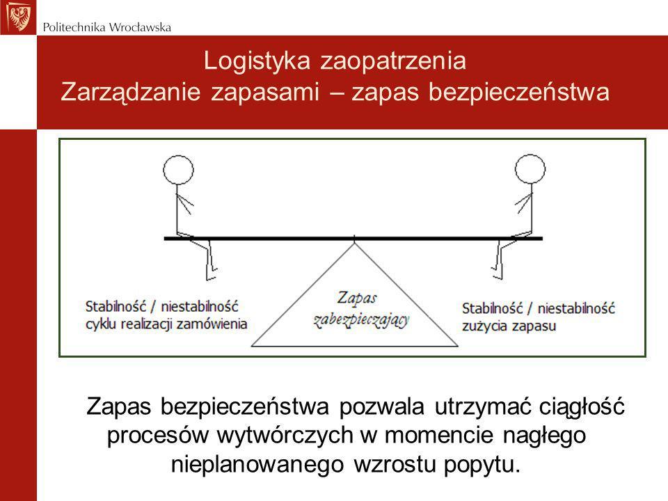 Logistyka zaopatrzenia Zarządzanie zapasami – zapas bezpieczeństwa