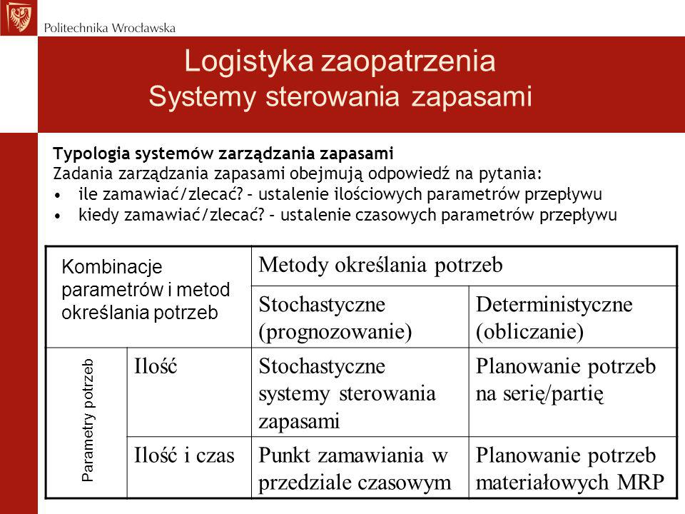 Logistyka zaopatrzenia Systemy sterowania zapasami