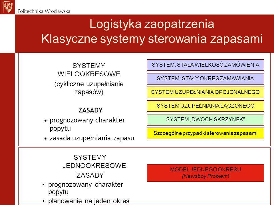 Logistyka zaopatrzenia Klasyczne systemy sterowania zapasami