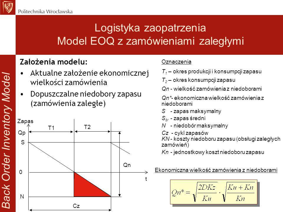 Logistyka zaopatrzenia Model EOQ z zamówieniami zaległymi