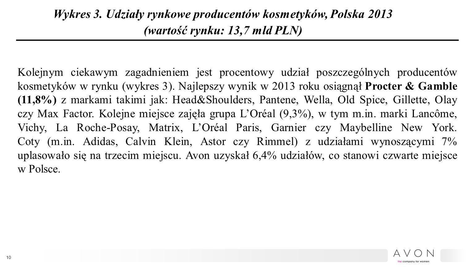 Wykres 3. Udziały rynkowe producentów kosmetyków, Polska 2013 (wartość rynku: 13,7 mld PLN)