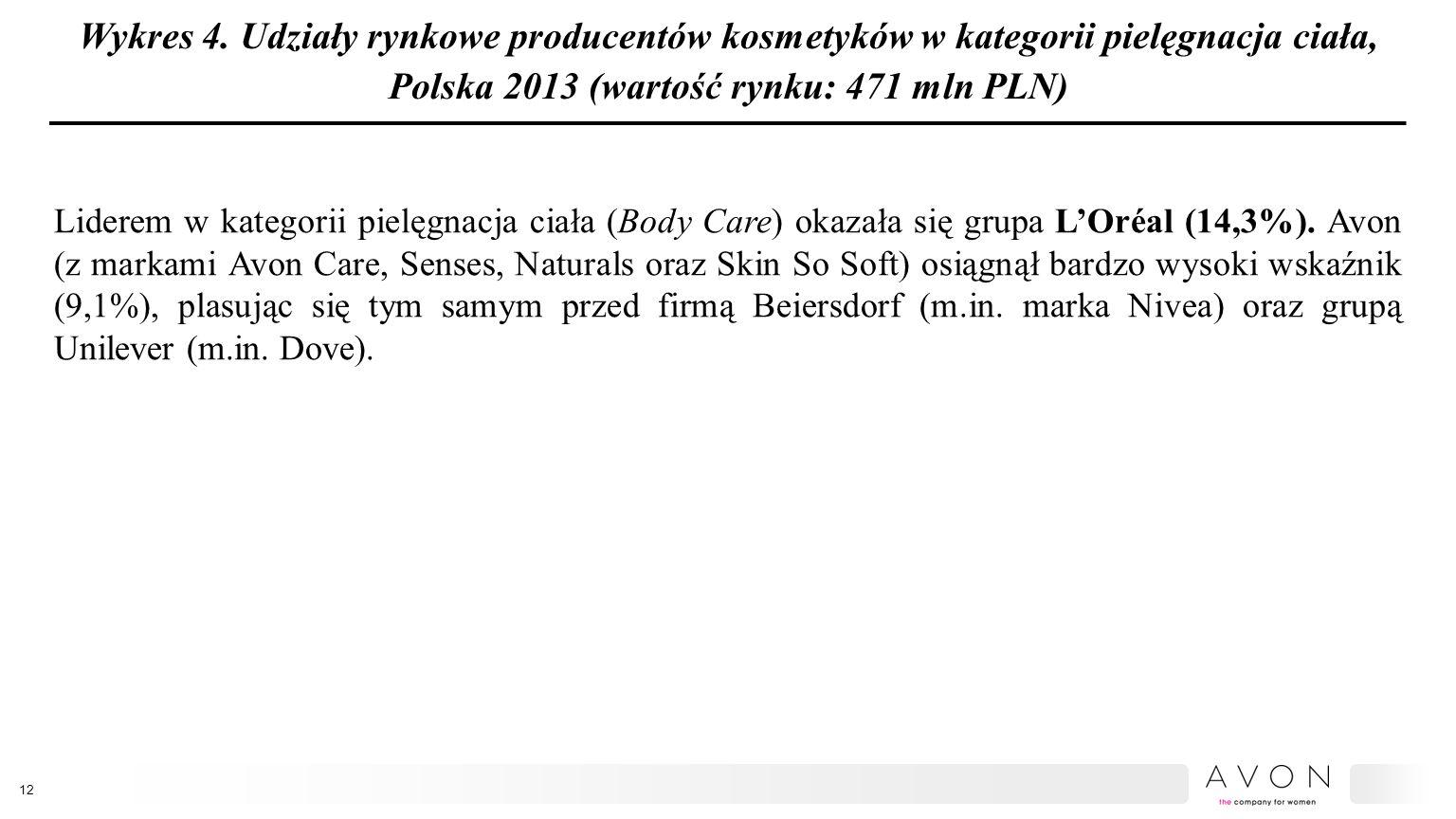 Wykres 4. Udziały rynkowe producentów kosmetyków w kategorii pielęgnacja ciała, Polska 2013 (wartość rynku: 471 mln PLN)