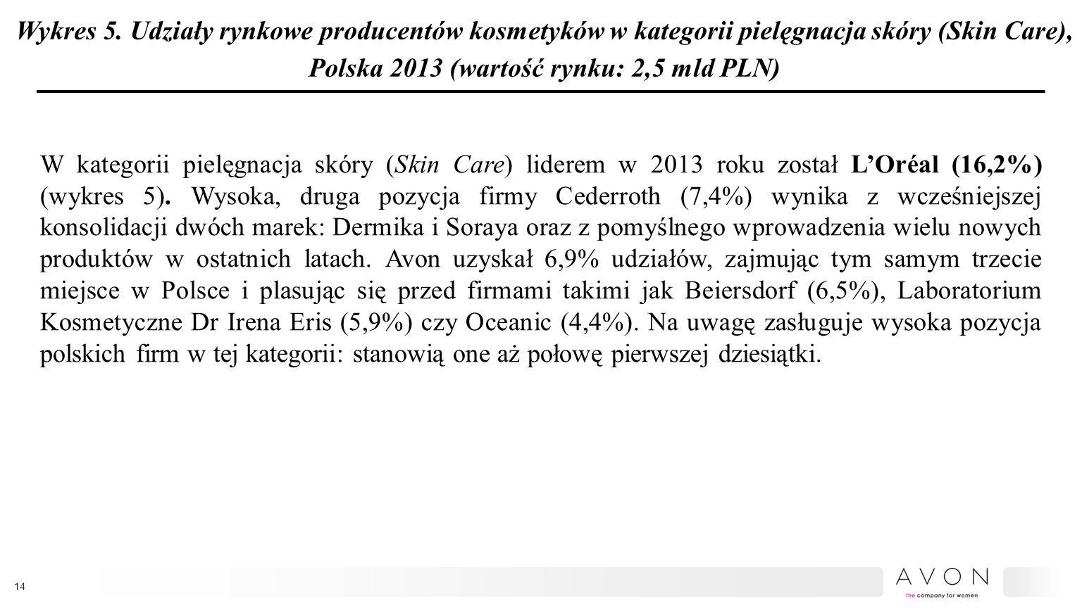 Wykres 5. Udziały rynkowe producentów kosmetyków w kategorii pielęgnacja skóry (Skin Care), Polska 2013 (wartość rynku: 2,5 mld PLN)