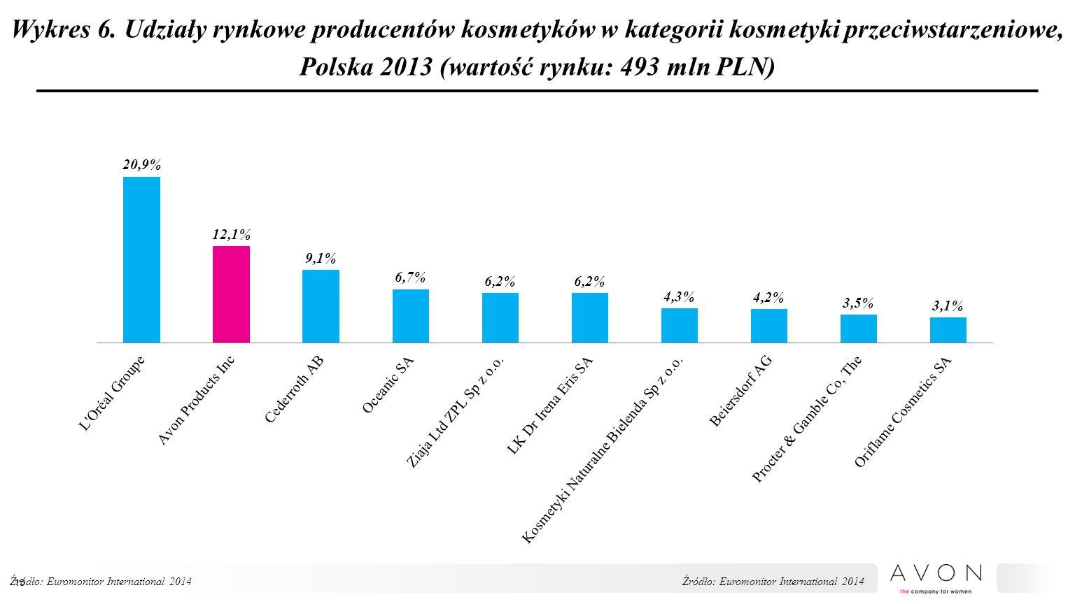Wykres 6. Udziały rynkowe producentów kosmetyków w kategorii kosmetyki przeciwstarzeniowe, Polska 2013 (wartość rynku: 493 mln PLN)