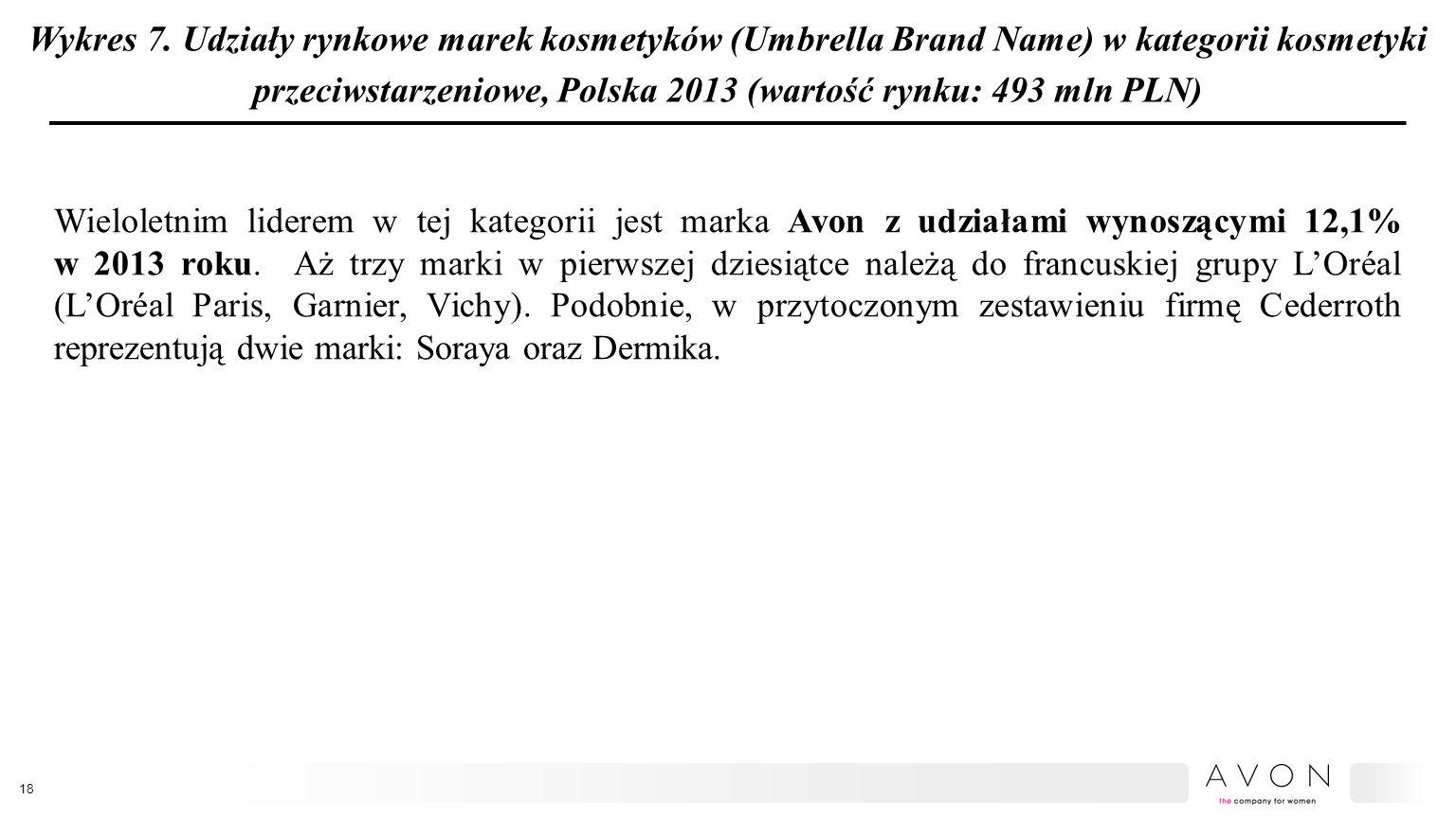 Wykres 7. Udziały rynkowe marek kosmetyków (Umbrella Brand Name) w kategorii kosmetyki przeciwstarzeniowe, Polska 2013 (wartość rynku: 493 mln PLN)