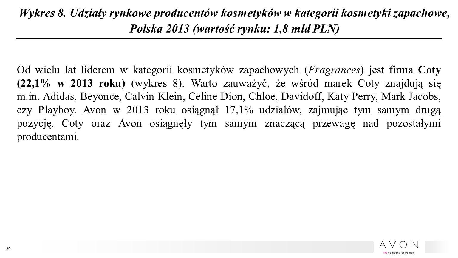 Wykres 8. Udziały rynkowe producentów kosmetyków w kategorii kosmetyki zapachowe, Polska 2013 (wartość rynku: 1,8 mld PLN)