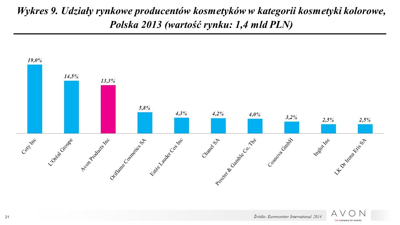 Wykres 9. Udziały rynkowe producentów kosmetyków w kategorii kosmetyki kolorowe, Polska 2013 (wartość rynku: 1,4 mld PLN)