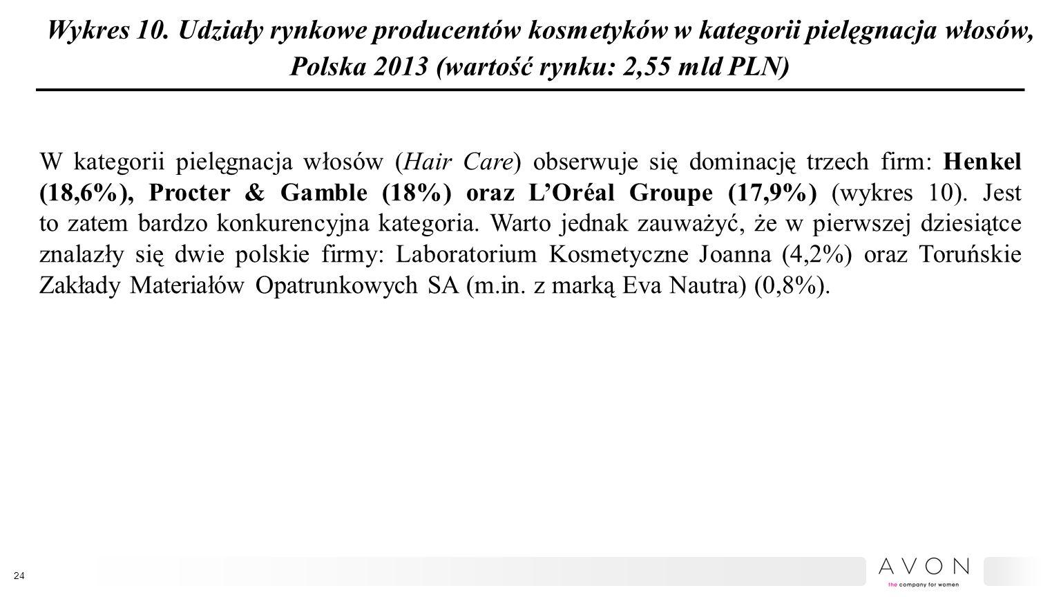 Wykres 10. Udziały rynkowe producentów kosmetyków w kategorii pielęgnacja włosów, Polska 2013 (wartość rynku: 2,55 mld PLN)
