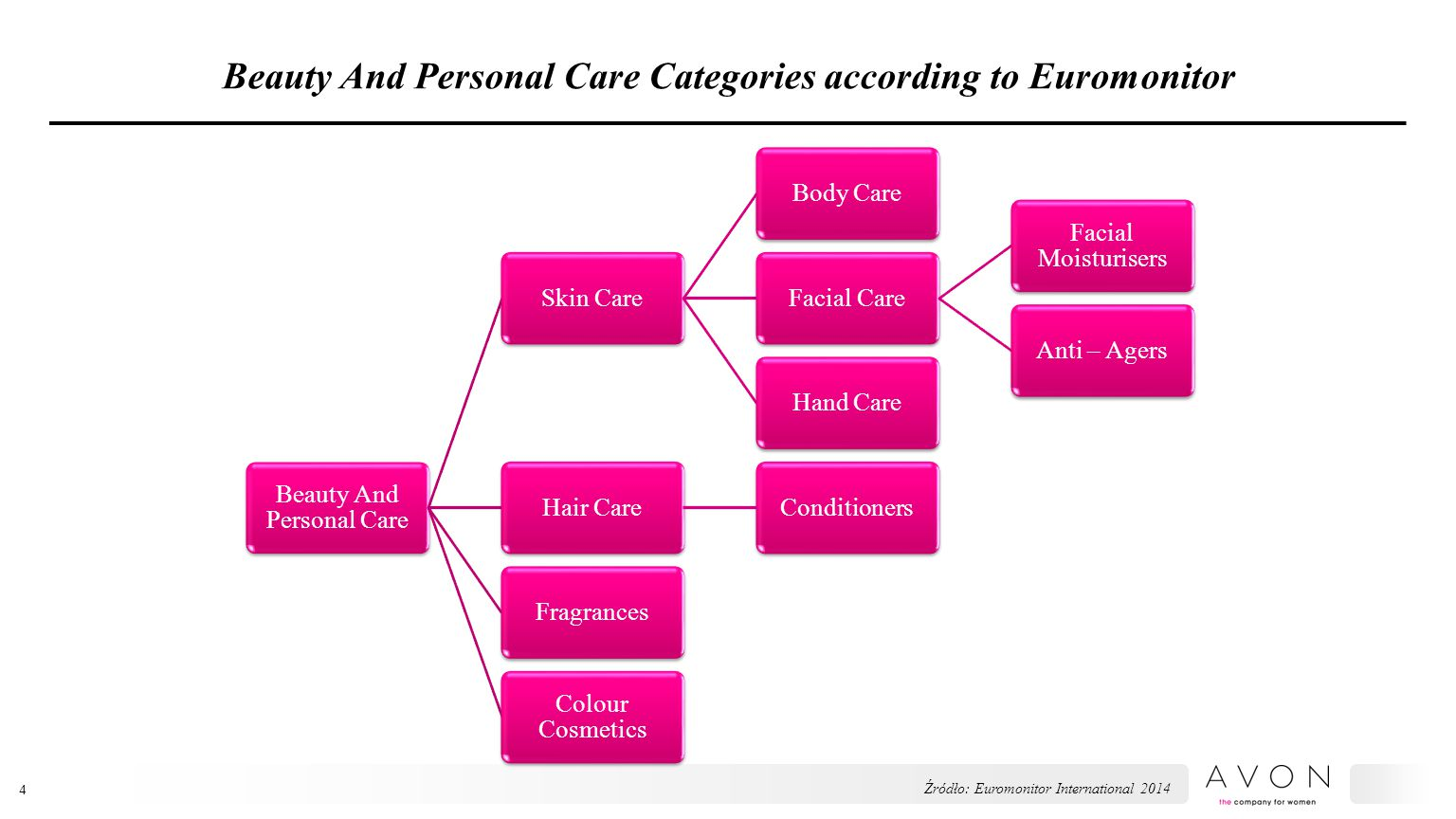 Beauty And Personal Care Categories according to Euromonitor