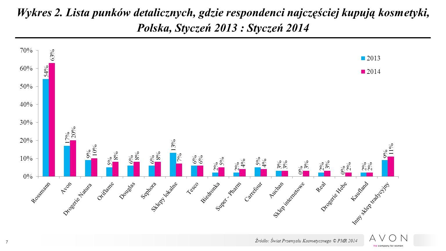 Wykres 2. Lista punków detalicznych, gdzie respondenci najczęściej kupują kosmetyki, Polska, Styczeń 2013 : Styczeń 2014