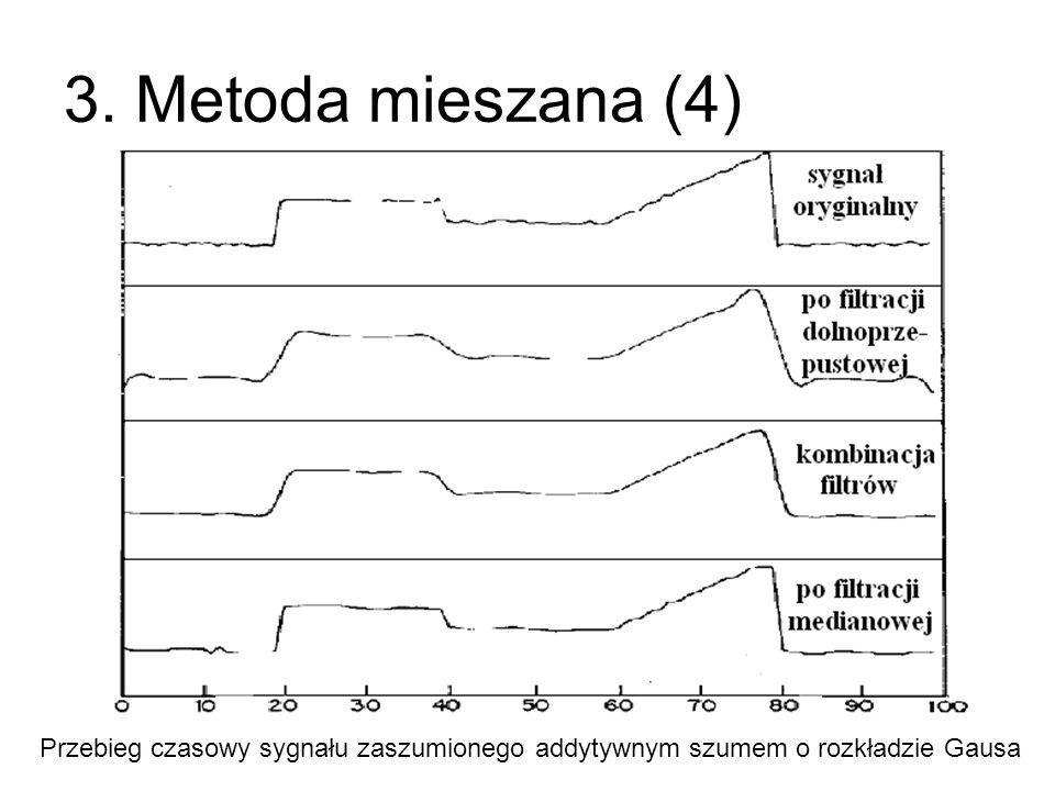 3. Metoda mieszana (4) Przebieg czasowy sygnału zaszumionego addytywnym szumem o rozkładzie Gausa