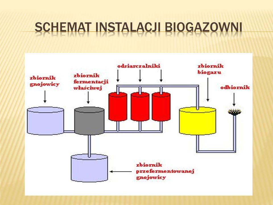 Schemat instalacji biogazowni