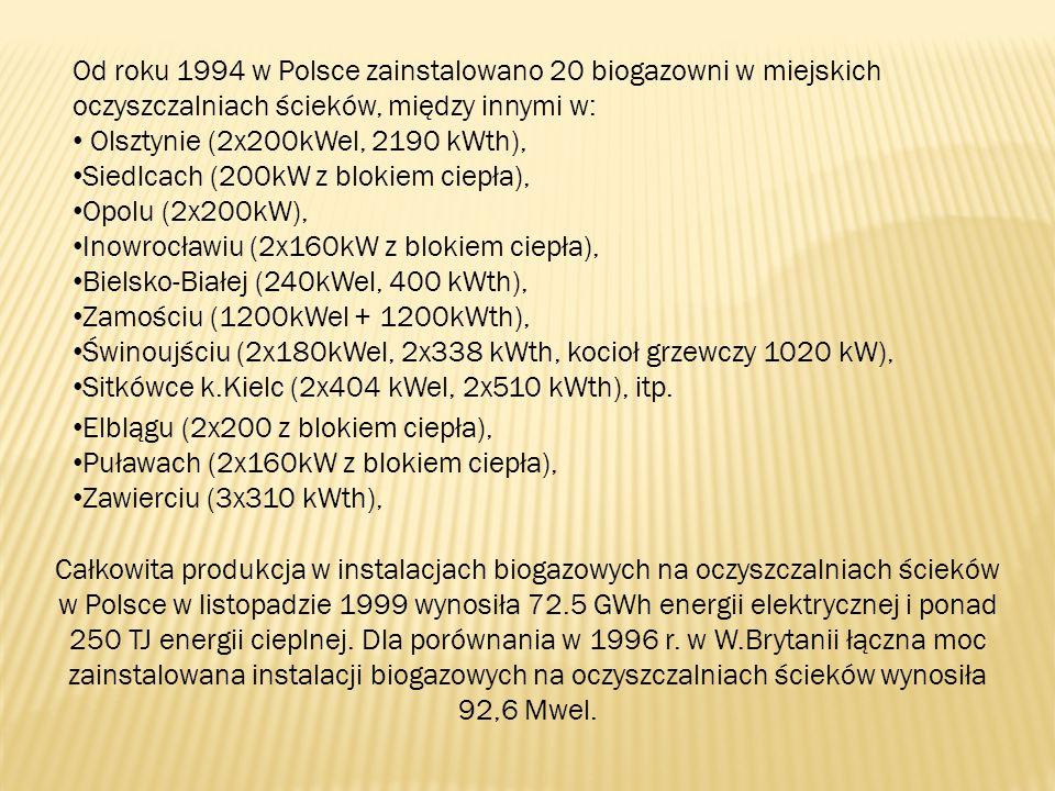 Od roku 1994 w Polsce zainstalowano 20 biogazowni w miejskich oczyszczalniach ścieków, między innymi w: