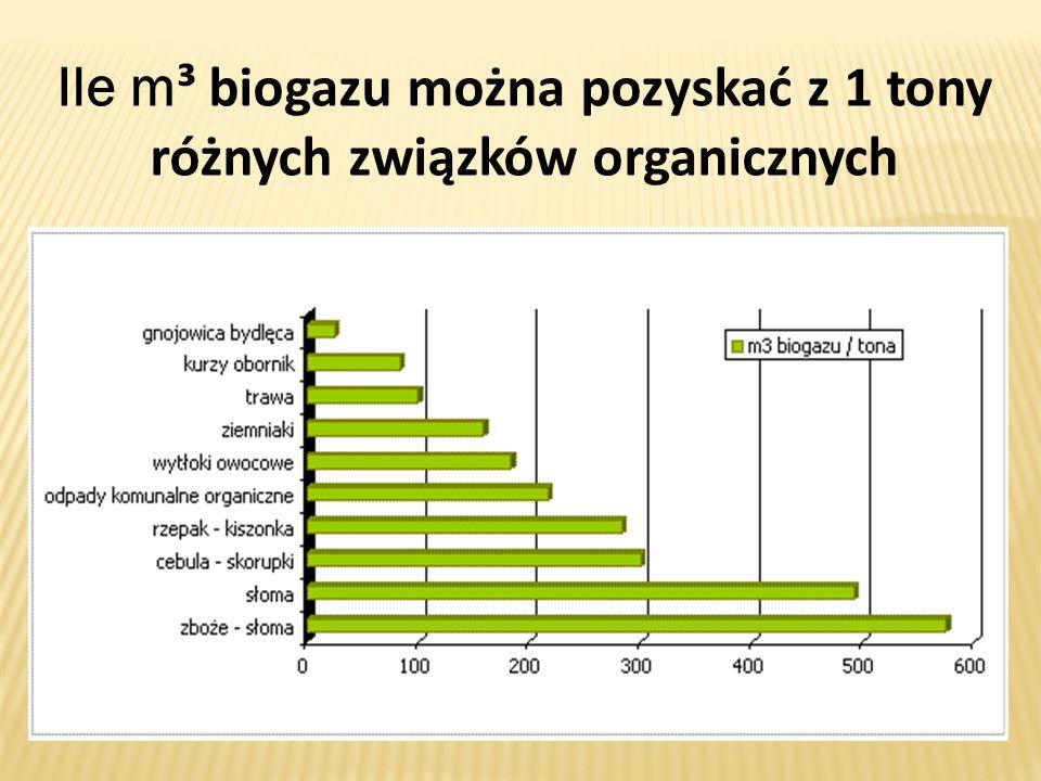Ile m³ biogazu można pozyskać z 1 tony różnych związków organicznych