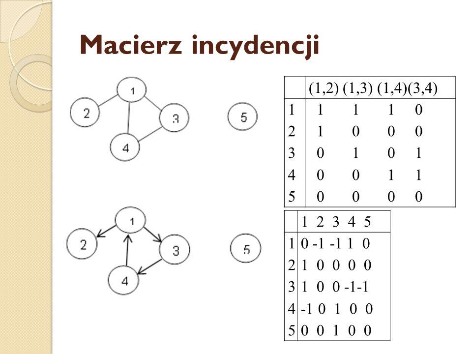 Macierz incydencji (1,2) (1,3) (1,4)(3,4) 1 2 3 4 5 1 1 1 0 1 0 0 0